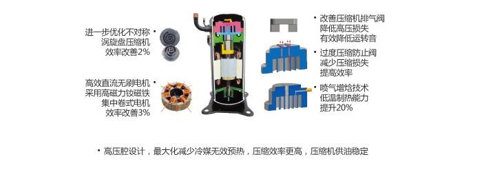 采用新型高压腔涡旋式压缩机