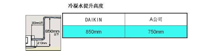 提升高度可达850mm