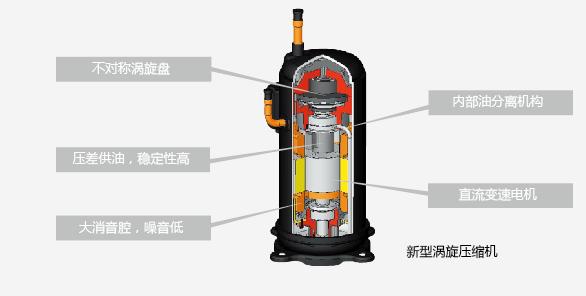 新型涡旋压缩机