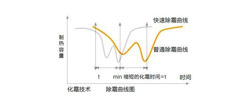 除霜曲线图